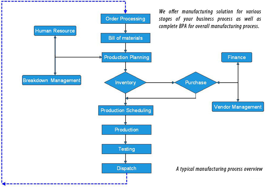 Manufacturing Solutions Rfid Solution Process